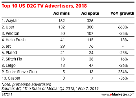 Top 10 US D2C TV Advertisers, 2018