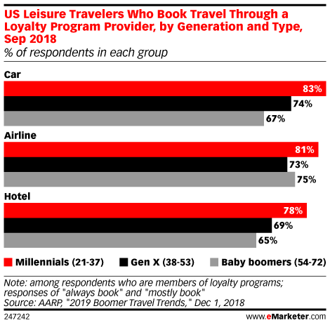 US Leisure Travelers Who Book Travel Through a Loyalty Program Provider, by Generation and Type, Sep 2018 (% of respondents in each group)