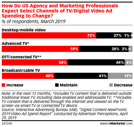 How Do US Agency and Marketing Professionals Expect Select Channels of TV/Digital Video Ad Spending to Change? (% of respondents, March 2019)
