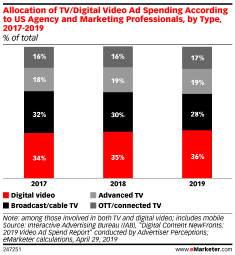 Allocation of TV/Digital Video Ad Spending According to US Agency and Marketing Professionals, by Type, 2017-2019 (% of total)