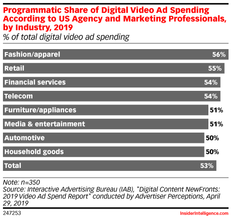 Programmatic Share of Digital Video Ad Spending According to US Agency and Marketing Professionals, by Industry, 2019 (% of total digital video ad spending)