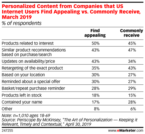 Personalized Content from Companies that US Internet Users Find Appealing vs. Commonly Receive, March 2019 (% of respondents)