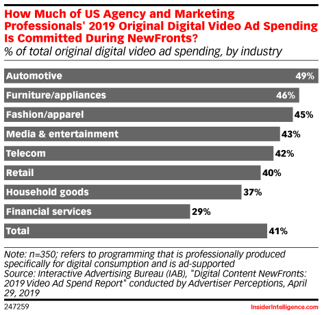 How Much of US Agency and Marketing Professionals' 2019 Original Digital Video Ad Spending Is Committed During NewFronts? (% of total original digital video ad spending, by industry)