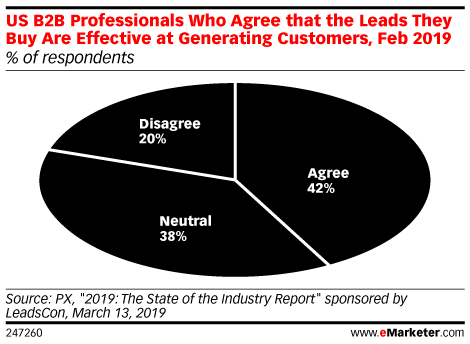 US B2B Professionals Who Agree that the Leads They Buy Are Effective at Generating Customers, Feb 2019 (% of respondents)