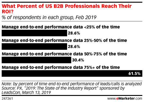 What Percent of US B2B Professionals Reach Their ROI? (% of respondents in each group, Feb 2019)