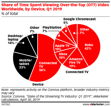 Share of Time Spent Viewing Over-the-Top (OTT) Video Worldwide, by Device, Q1 2019 (% of total)