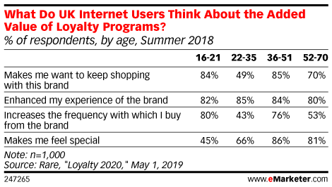 What Do UK Internet Users Think About the Added Value of Loyalty Programs? (% of respondents, by age, Summer 2018)