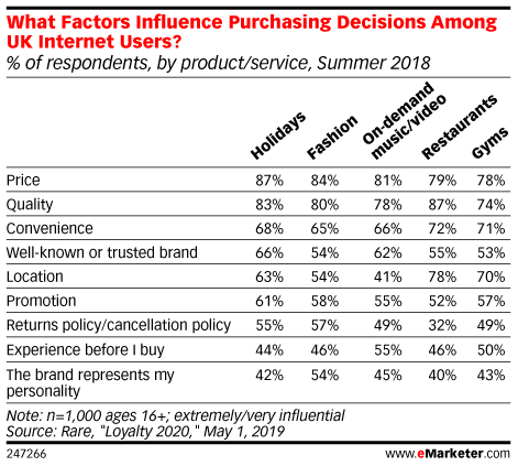 What Factors Influence Purchasing Decisions Among UK Internet Users? (% of respondents, by product/service, Summer 2018)
