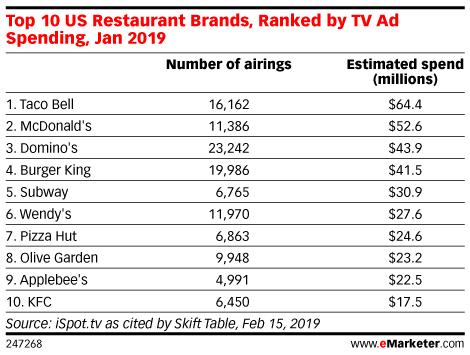 Top 10 US Restaurant Brands, Ranked by TV Ad Spending, Jan 2019
