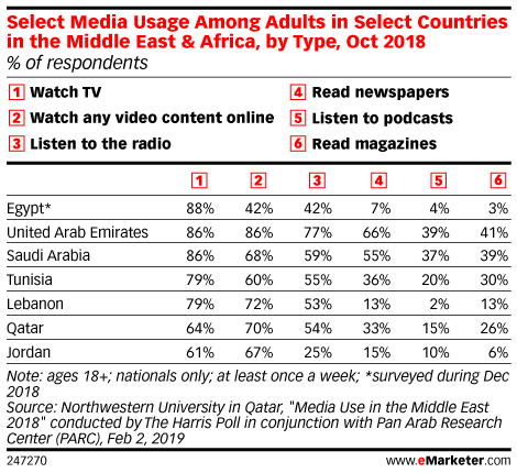 Select Media Usage Among Adults in Select Countries in the Middle East & Africa, by Type, Oct 2018 (% of respondents)