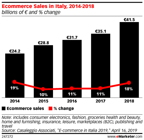 Ecommerce Sales in Italy, 2014-2018 (billions of € and % change)
