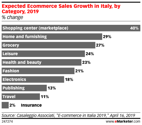 Expected Ecommerce Sales Growth in Italy, by Category, 2019 (% change)