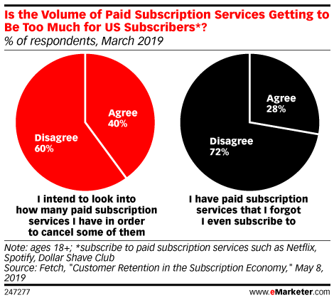 Is the Volume of Paid Subscription Services Getting to Be Too Much for US Subscribers*? (% of respondents, March 2019)