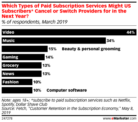 Which Types of Paid Subscription Services Might US Subscribers* Cancel or Switch Providers for in the Next Year? (% of respondents, March 2019)