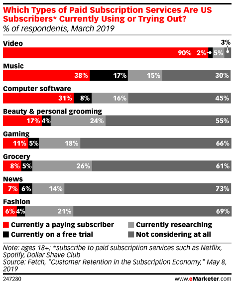 Which Types of Paid Subscription Services Are US Subscribers* Currently Using or Trying Out? (% of respondents, March 2019)