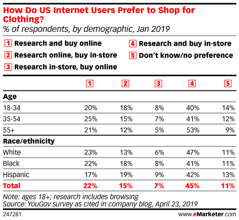 How Do US Internet Users Prefer to Shop for Clothing? (% of respondents, by demographic, Jan 2019)