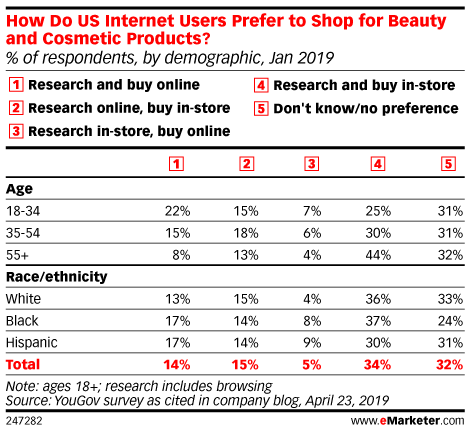 How Do US Internet Users Prefer to Shop for Beauty and Cosmetic Products? (% of respondents, by demographic, Jan 2019)