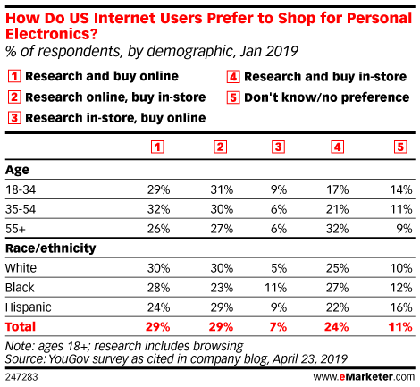 How Do US Internet Users Prefer to Shop for Personal Electronics? (% of respondents, by demographic, Jan 2019)