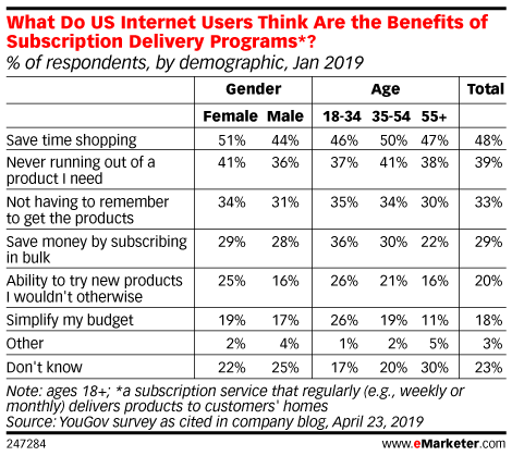 What Do US Internet Users Think Are the Benefits of Subscription Delivery Programs*? (% of respondents, by demographic, Jan 2019)
