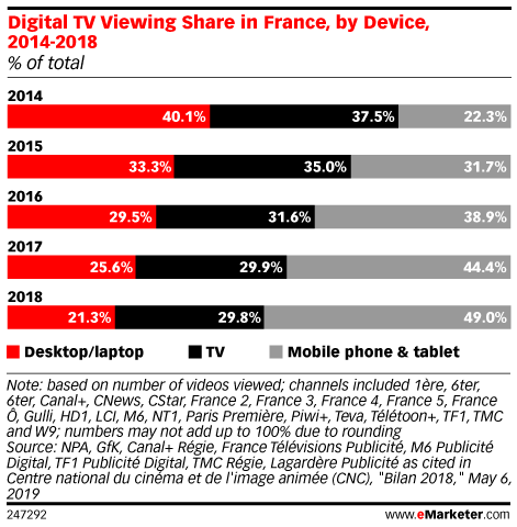 Online TV Consumption in France, by Device, 2014-2018 (% of total)