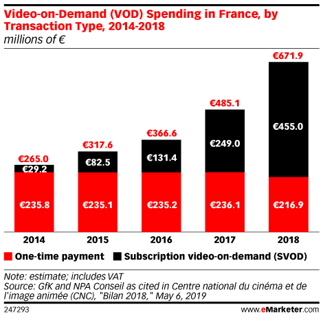 Video-on-Demand (VOD) Spending in France, by Transaction Type, 2014-2018 (millions of € )