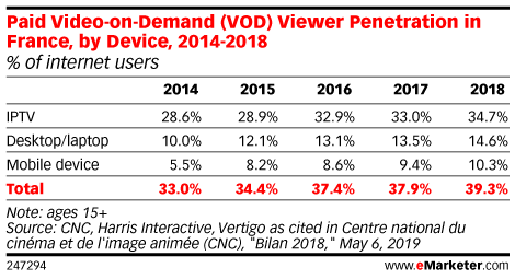 Paid Video-on-Demand (VOD) Viewer Penetration in France, by Device, 2014-2018 (% of internet users)