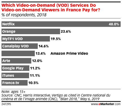 Which Paid Video-on-Demand (VOD) Platforms Do Internet Users in France Use? (% of respondents, 2018)
