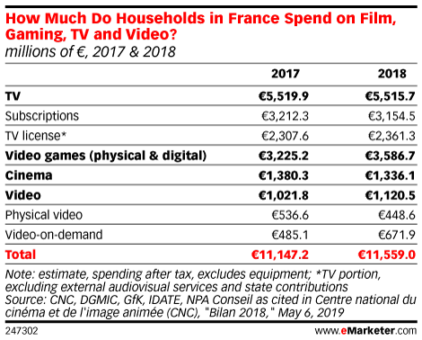 How Much Do Households in France Spend on Film, Gaming, TV and Video? (millions of €, 2017 & 2018)