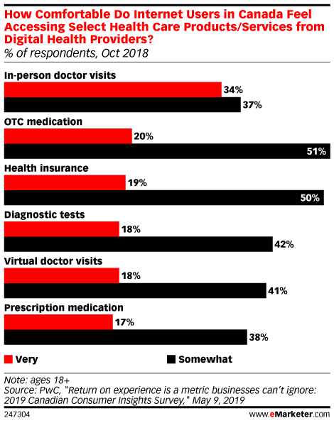 How Comfortable Do Internet Users in Canada Feel Accessing Select Health Care Products/Services from Digital Health Providers? (% of respondents, Oct 2018)