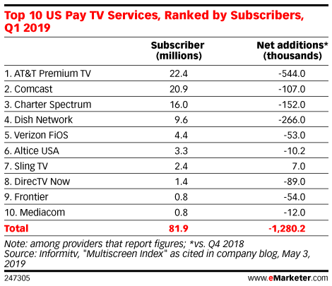 Top 10 US Pay TV Services, Ranked by Subscribers, Q1 2019