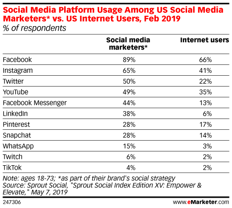 Social Media Platform Usage Among US Social Media Marketers* vs. US Internet Users, Feb 2019 (% of respondents)