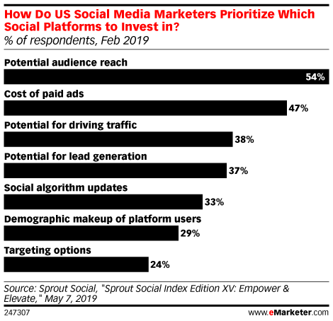 How Do US Social Media Marketers Prioritize Which Social Platforms to Invest in? (% of respondents, Feb 2019)
