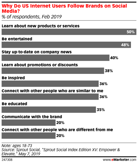 Why Do US Internet Users Follow Brands on Social Media? (% of respondents, Feb 2019)