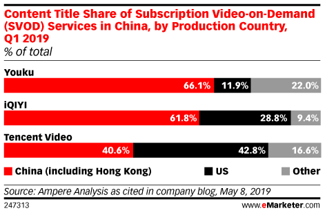Content Title Share of Subscription Video-on-Demand (SVOD) Services in China, by Production Country, Q1 2019 (% of total)