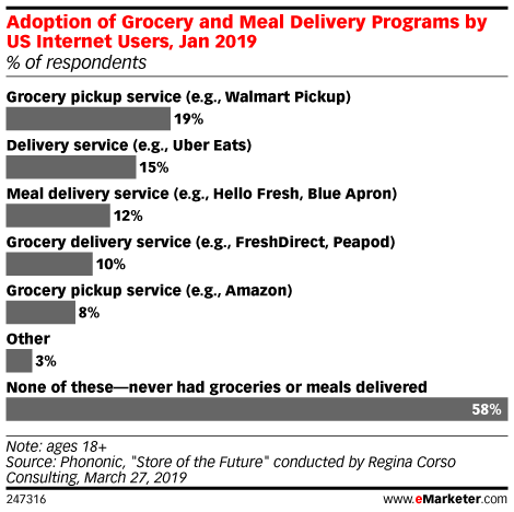 Adoption of Grocery and Meal Delivery Programs by US Internet Users, Jan 2019 (% of respondents)