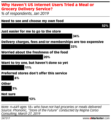 Why Haven't US Internet Users Tried a Meal or Grocery Delivery Service? (% of respondents, Jan 2019)