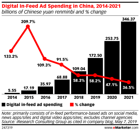 Digital In-Feed Ad Spending in China, 2014-2021 (billions of Chinese yuan renminbi and % change)