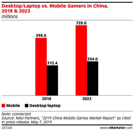 Desktop/Laptop vs. Mobile Gamers in China, 2018 & 2023 (millions)