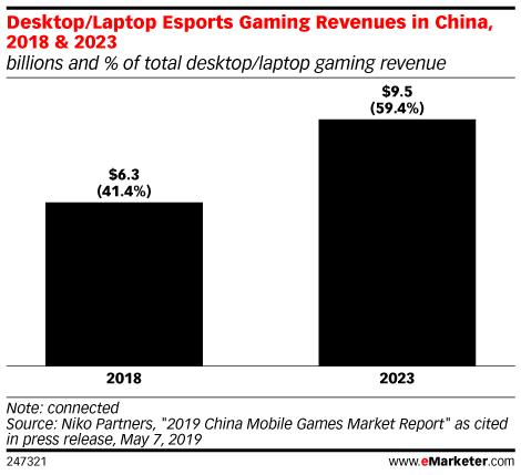 Desktop/Laptop Esports Gaming Revenues in China, 2018 & 2023 (billions and % of total desktop/laptop gaming revenue)