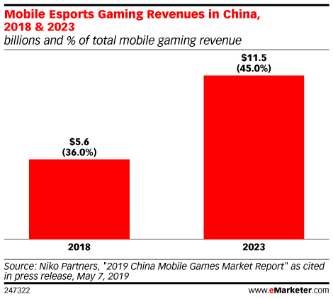 Mobile Esports Gaming Revenues in China, 2018 & 2023 (billions and % of total mobile gaming revenue)