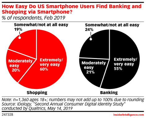 How Easy Do US Smartphone Users Find Banking and Shopping via Smartphone? (% of respondents, Feb 2019)