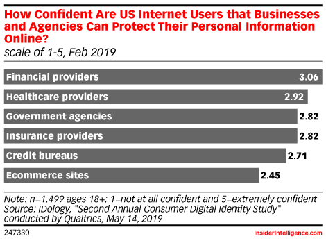 How Confident Are US Internet Users that Businesses and Agencies Can Protect Their Personal Information Online? (scale of 1-5, Feb 2019)