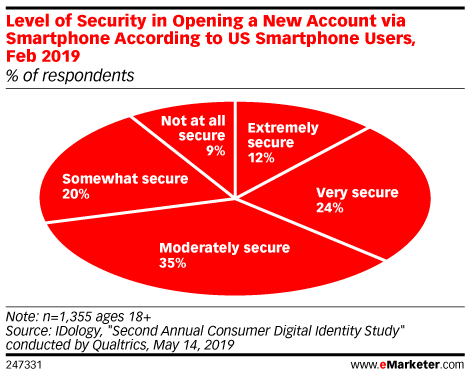 Level of Security in Opening a New Account via Smartphone According to US Smartphone Users, Feb 2019 (% of respondents)