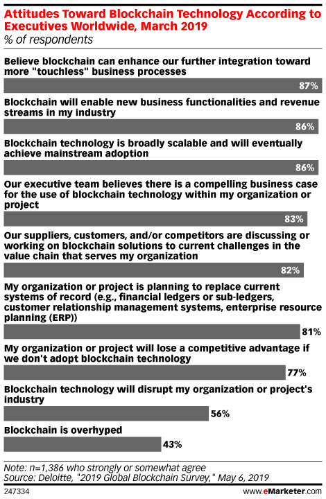 Attitudes Toward Blockchain Technology According to Executives Worldwide, March 2019 (% of respondents)