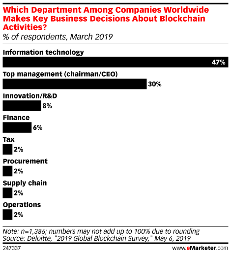 Which Department Among Companies Worldwide Makes Key Business Decisions About Blockchain Activities? (% of respondents, March 2019)