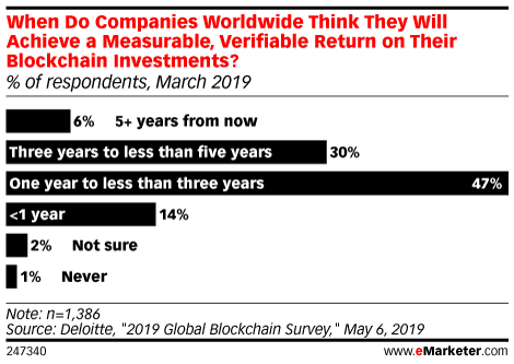 When Do Companies Worldwide Think They Will Achieve a Measurable, Verifiable Return on Their Blockchain Investments? (% of respondents, March 2019)