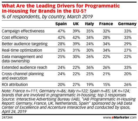 What Are the Leading Drivers for Programmatic In-Housing for Brands in the EU-5? (% of respondents, by country, March 2019)