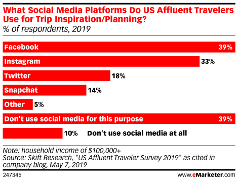 What Social Media Platforms Do US Affluent Travelers Use for Trip Inspiration/Planning? (% of respondents, 2019)