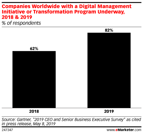 Companies Worldwide with a Digital Management Initiative or Transformation Program Underway, 2018 & 2019 (% of respondents)