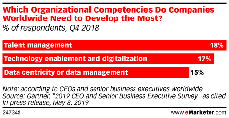 Which Organizational Competencies Do Companies Worldwide Need to Develop the Most? (% of respondents, Q4 2018)